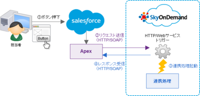 HTTPトリガー・Webサービストリガーの実行イメージ